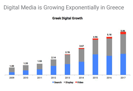 Greek Digital Growth